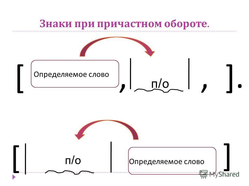 Знаки при причастном обороте. Определяемое слово [, п / о, ]. Определяемое слово [ ] п/оп/о