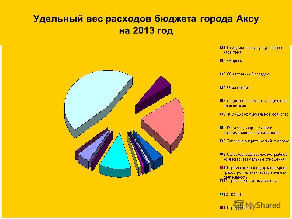 Удельный вес расходов бюджета города Аксу на 2013 год
