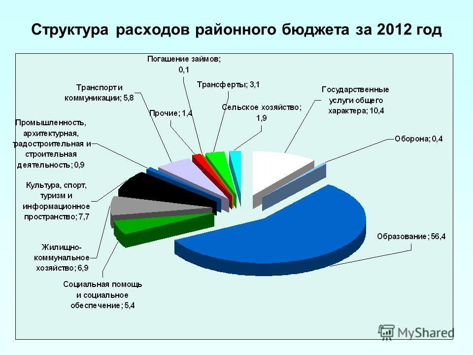 Структура расходов районного бюджета за 2012 год