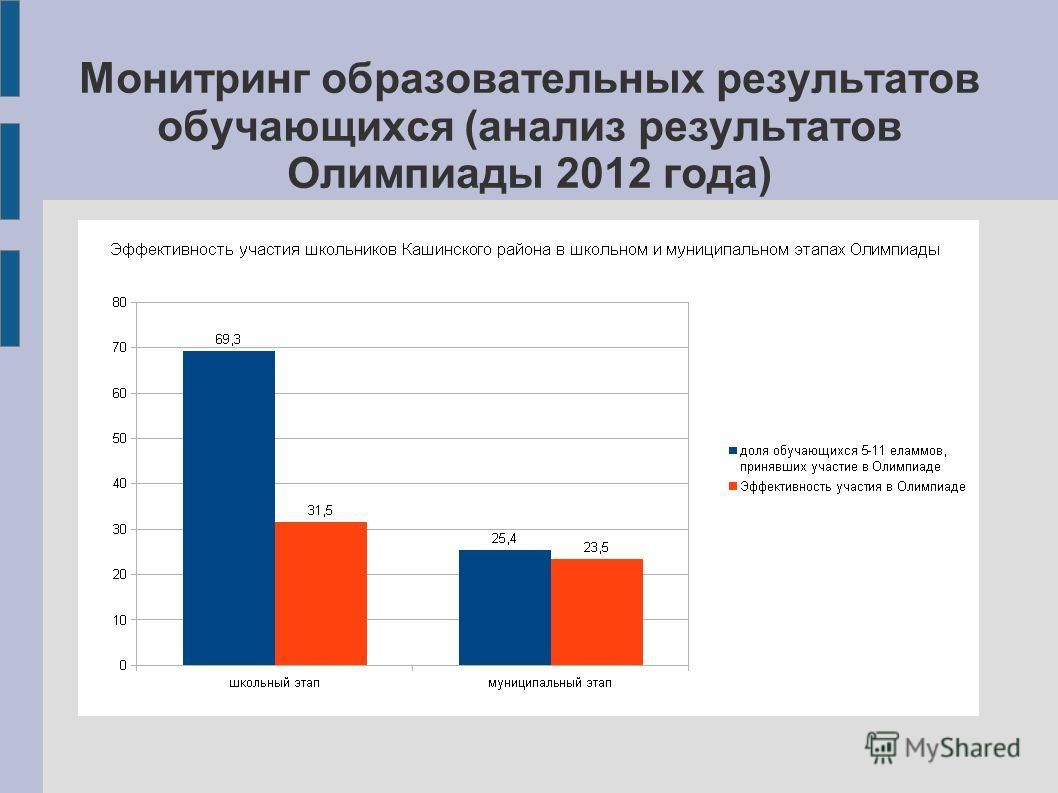 Монитринг образовательных результатов обучающихся (анализ результатов Олимпиады 2012 года)