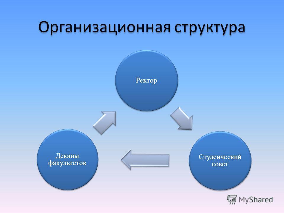 Организационная структура Ректор Студенческий совет Деканы факультетов