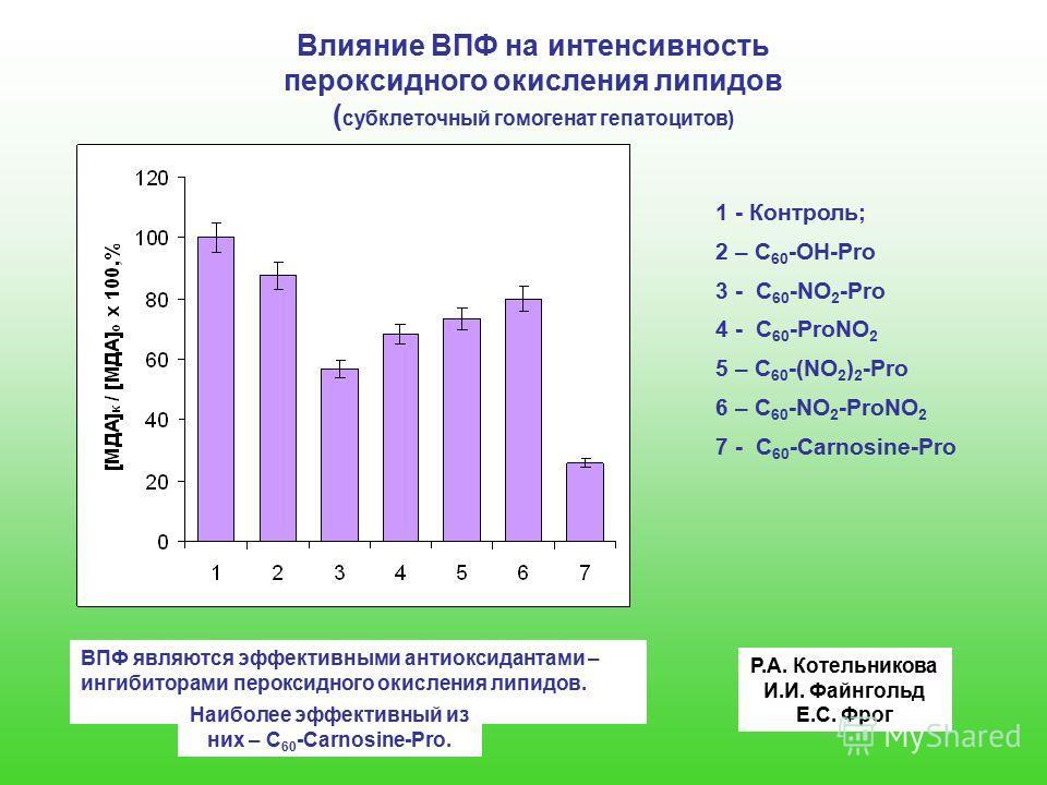 1 - Контроль; 2 – C 60 -OH-Pro 3 - C 60 -NO 2 -Pro 4 - C 60 -ProNO 2 5 – C 60 -(NO 2 ) 2 -Pro 6 – C 60 -NO 2 -ProNO 2 7 - С 60 -Carnosine-Pro Влияние ВПФ на интенсивность пероксидного окисления липидов ( субклеточный гомогенат гепатоцитов) ВПФ являют