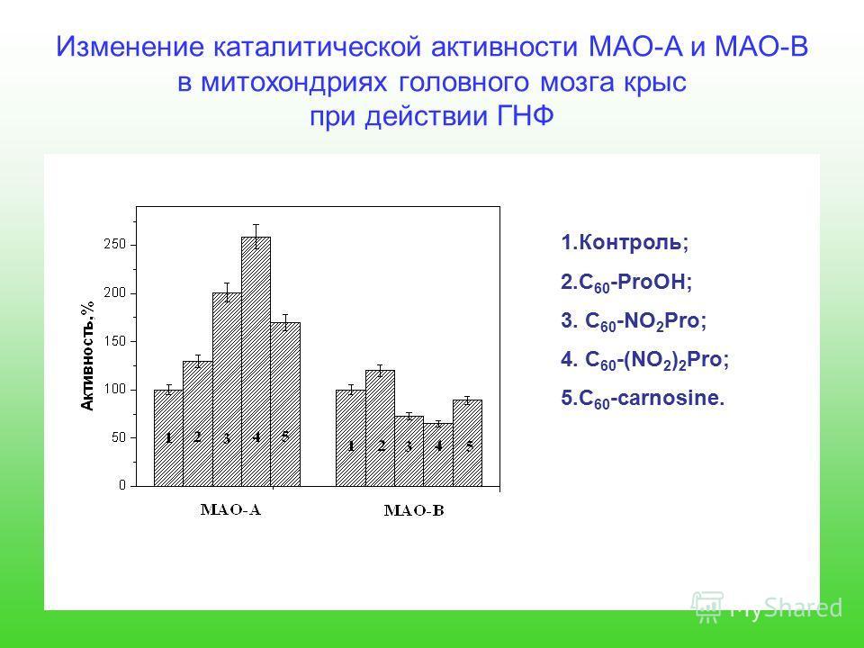 Изменение каталитической активности МАО-А и МАО-В в митохондриях головного мозга крыс при действии ГНФ 1.Контроль; 2.С 60 -ProOH; 3. C 60 -NO 2 Pro; 4. C 60 -(NO 2 ) 2 Pro; 5.C 60 -carnosine.