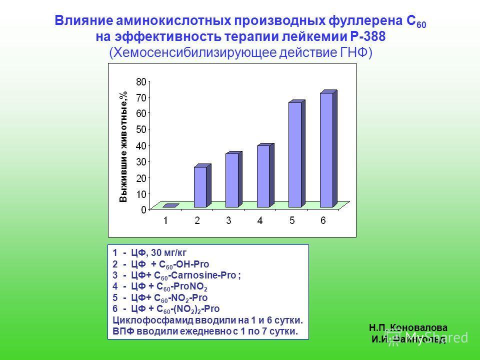 Влияние аминокислотных производных фуллерена С 60 на эффективность терапии лейкемии P-388 (Хемосенсибилизирующее действие ГНФ) 1 - ЦФ, 30 мг/кг 2 - ЦФ + C 60 -OH-Pro 3 - ЦФ+ С 60 -Carnosine-Pro ; 4 - ЦФ + C 60 -ProNO 2 5 - ЦФ+ C 60 -NO 2 -Pro 6 - ЦФ