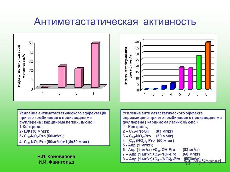Антиметастатическая активность Усиление антиметастатического эффекта ЦФ при его комбинации с производными фуллерена ( карцинома легких Льюис ) 1-Контроль; 2- ЦФ (30 мг/кг); 3- C 60 -NO 2 -Pro (50мг/кг); 4- C 60 -NO 2 -Pro (50мг/кг)+ ЦФ(30 мг/кг) Усил