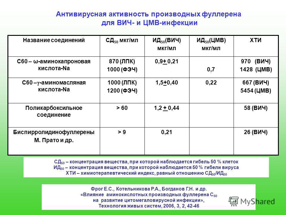 26 (ВИЧ)0,21> 9Биспирролидинофуллерены М. Прато и др. 58 (ВИЧ)1,2 + 0,44> 60Поликарбоксильное соединение 667 (ВИЧ) 5454 (ЦМВ) 0,221,5+0,401000 (ЛПК) 1200 (ФЭЧ) С60 – -аминомасляная кислота-Na 970 (ВИЧ) 1428 (ЦМВ)0,7 0,9+ 0,21870 (ЛПК) 1000 (ФЭЧ) С60