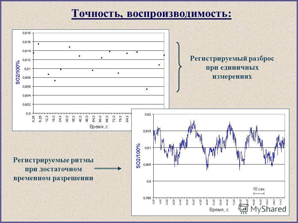 Точность, воспроизводимость: Регистрируемые ритмы при достаточном временном разрешении Регистрируемый разброс при единичных измерениях