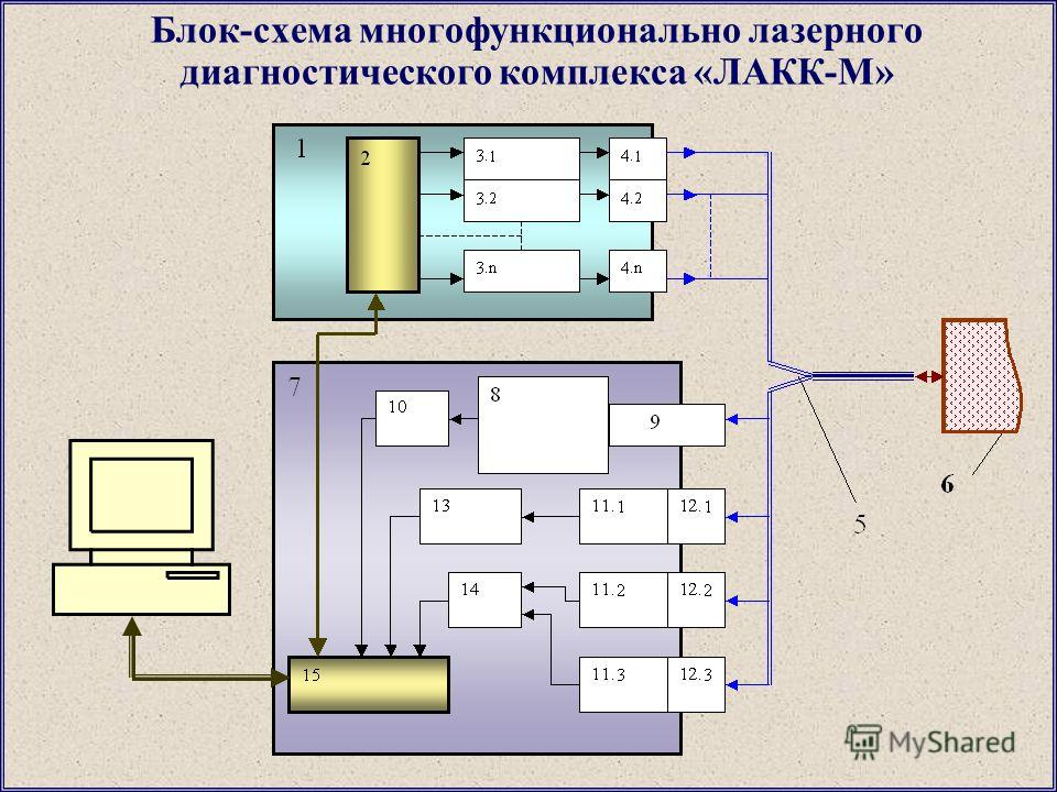 Блок-схема многофункционально лазерного диагностического комплекса «ЛАКК-М»