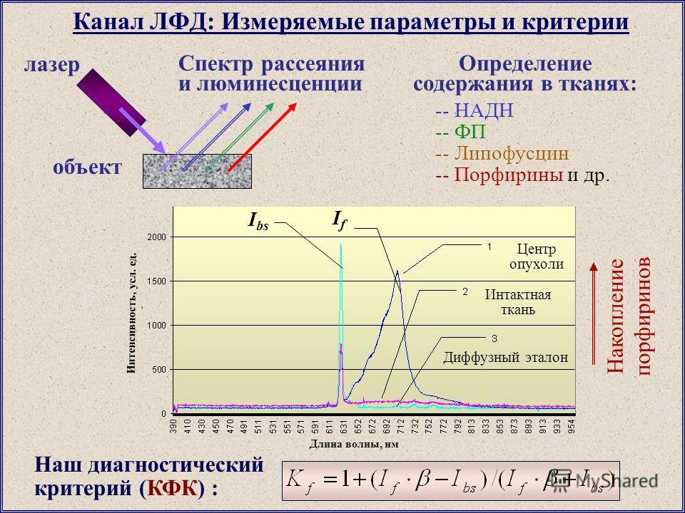 Канал ЛФД: Измеряемые параметры и критерии лазер объект Спектр рассеяния и люминесценции -- НАДН -- ФП -- Липофусцин -- Порфирины и др. Определение содержания в тканях: Центр опухоли Интактная ткань Диффузный эталон Накопление порфиринов IfIf I bs На