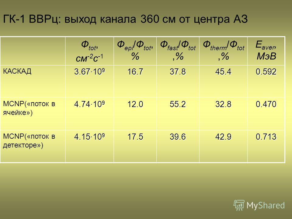Ф tot, см -2 с -1 Ф epi /Ф tot, % Ф fast /Ф tot,% Ф therm /Ф tot,% E aver, МэВ КАСКАД 3.67·10 9 16.737.845.40.592 MCNP(«поток в ячейке») 4.74·10 9 12.055.232.80.470 MCNP(«поток в детекторе») 4.15·10 9 17.539.642.90.713 ГК-1 ВВРц: выход канала 360 см