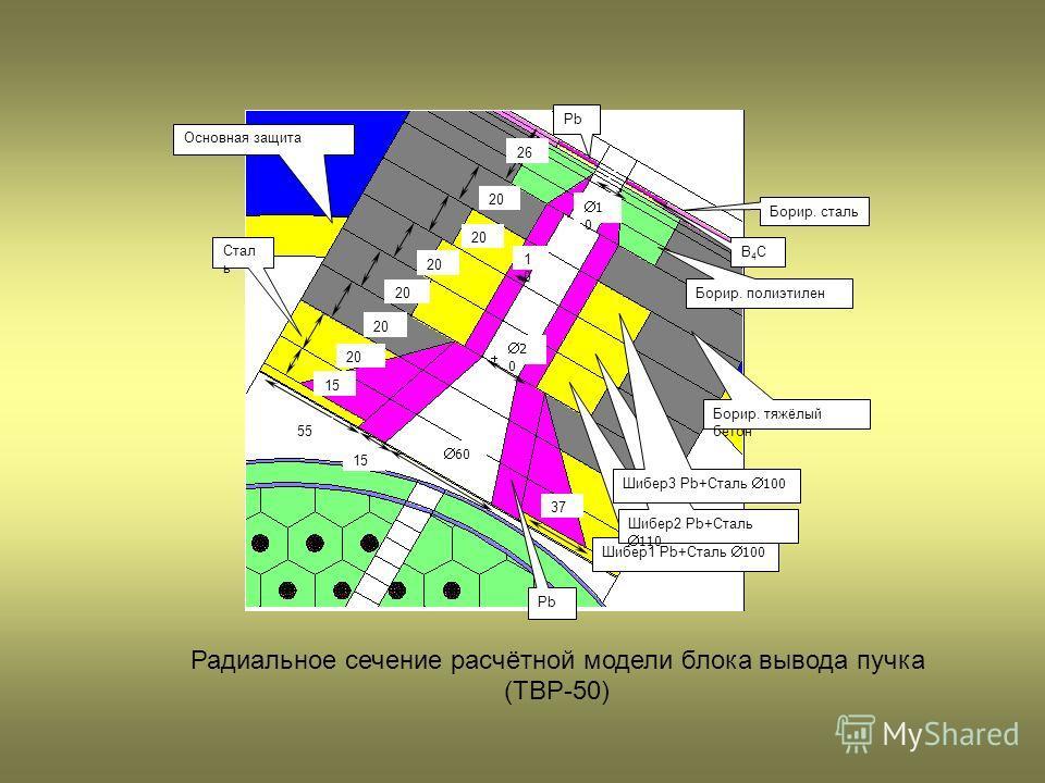 1 0 15 60 2 0 Стал ь 55 20 Основная защита 20 Шибер1 Pb+Сталь 100 Шибер2 Pb+Сталь 110 1010 20 Шибер3 Pb+Сталь 100 20 Борир. тяжёлый бетон 26 Pb 37 Борир. полиэтилен B4CB4C Pb Борир. сталь Радиальное сечение расчётной модели блока вывода пучка (ТВР-50