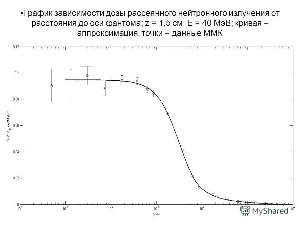 График зависимости дозы рассеянного нейтронного излучения от расстояния до оси фантома; z = 1,5 см, Е = 40 МэВ; кривая – аппроксимация, точки – данные ММК