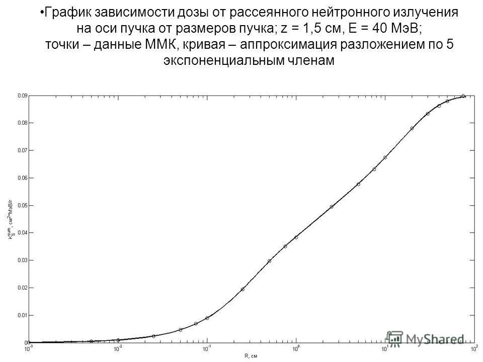 График зависимости дозы от рассеянного нейтронного излучения на оси пучка от размеров пучка; z = 1,5 см, Е = 40 МэВ; точки – данные ММК, кривая – аппроксимация разложением по 5 экспоненциальным членам