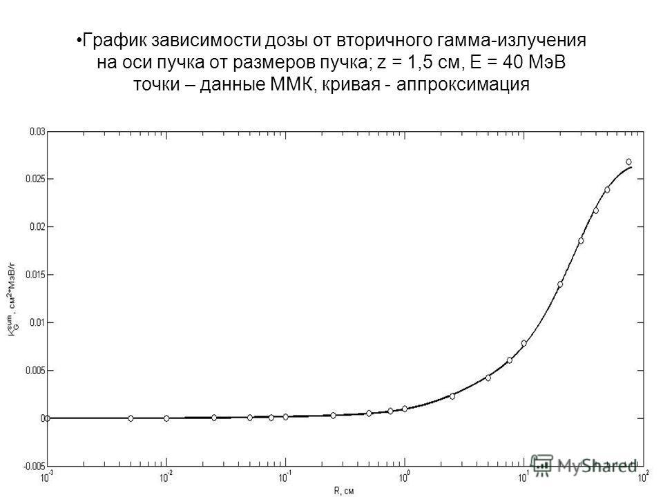 График зависимости дозы от вторичного гамма-излучения на оси пучка от размеров пучка; z = 1,5 см, Е = 40 МэВ точки – данные ММК, кривая - аппроксимация