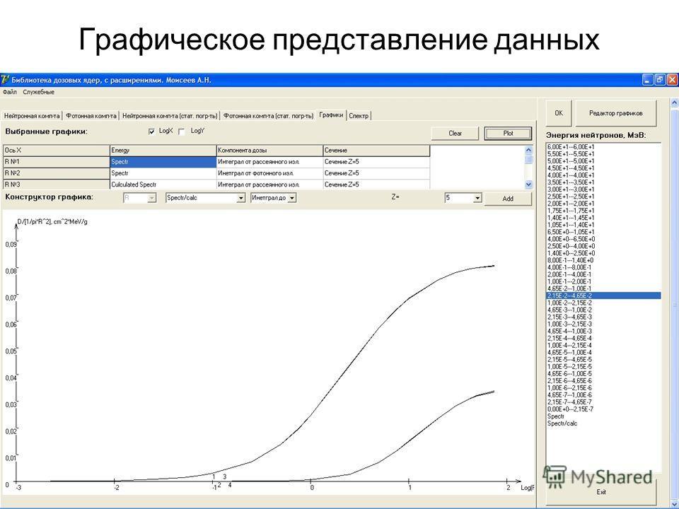 Графическое представление данных