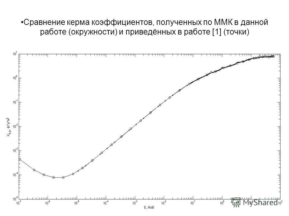 Сравнение керма коэффициентов, полученных по ММК в данной работе (окружности) и приведённых в работе [1] (точки)