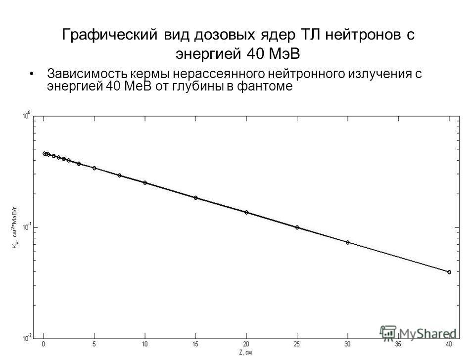 Графический вид дозовых ядер ТЛ нейтронов с энергией 40 МэВ Зависимость кермы нерассеянного нейтронного излучения с энергией 40 МеВ от глубины в фантоме