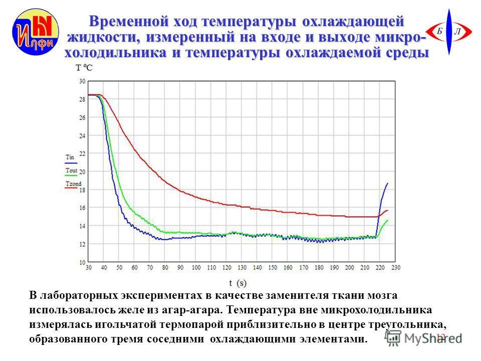 12 Временной ход температуры охлаждающей жидкости, измеренный на входе и выходе микро- холодильника и температуры охлаждаемой среды В лабораторных экспериментах в качестве заменителя ткани мозга использовалось желе из агар-агара. Температура вне микр