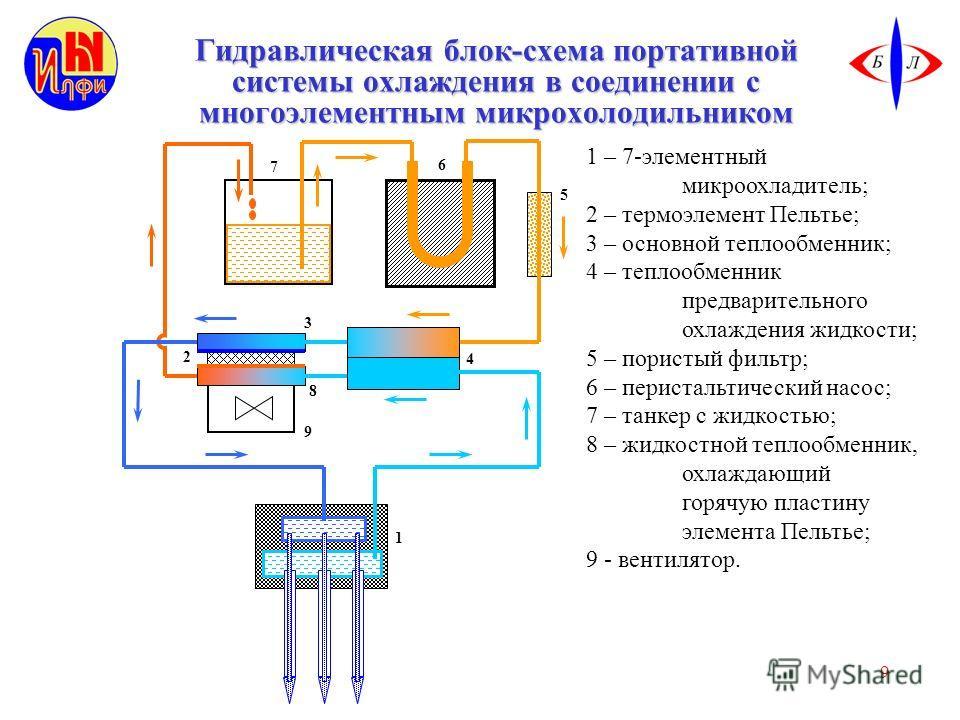 9 Гидравлическая блок-схема портативной системы охлаждения в соединении с многоэлементным микрохолодильником 1 – 7-элементный микроохладитель; 2 – термоэлемент Пельтье; 3 – основной теплообменник; 4 – теплообменник предварительного охлаждения жидкост