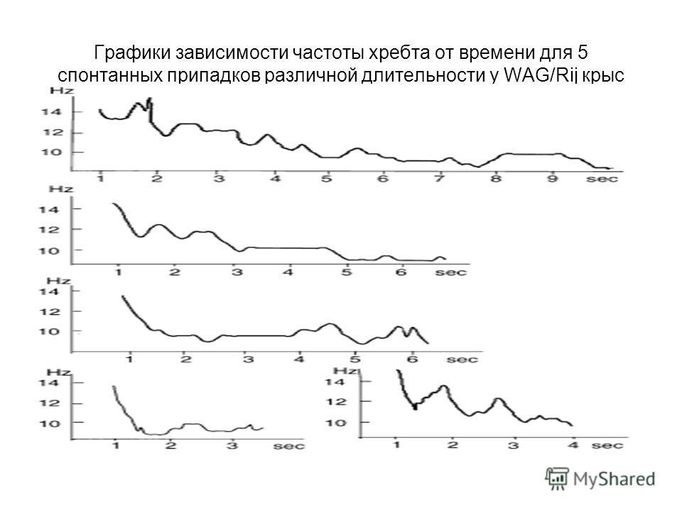 Графики зависимости частоты хребта от времени для 5 спонтанных припадков различной длительности у WAG/Rij крыс