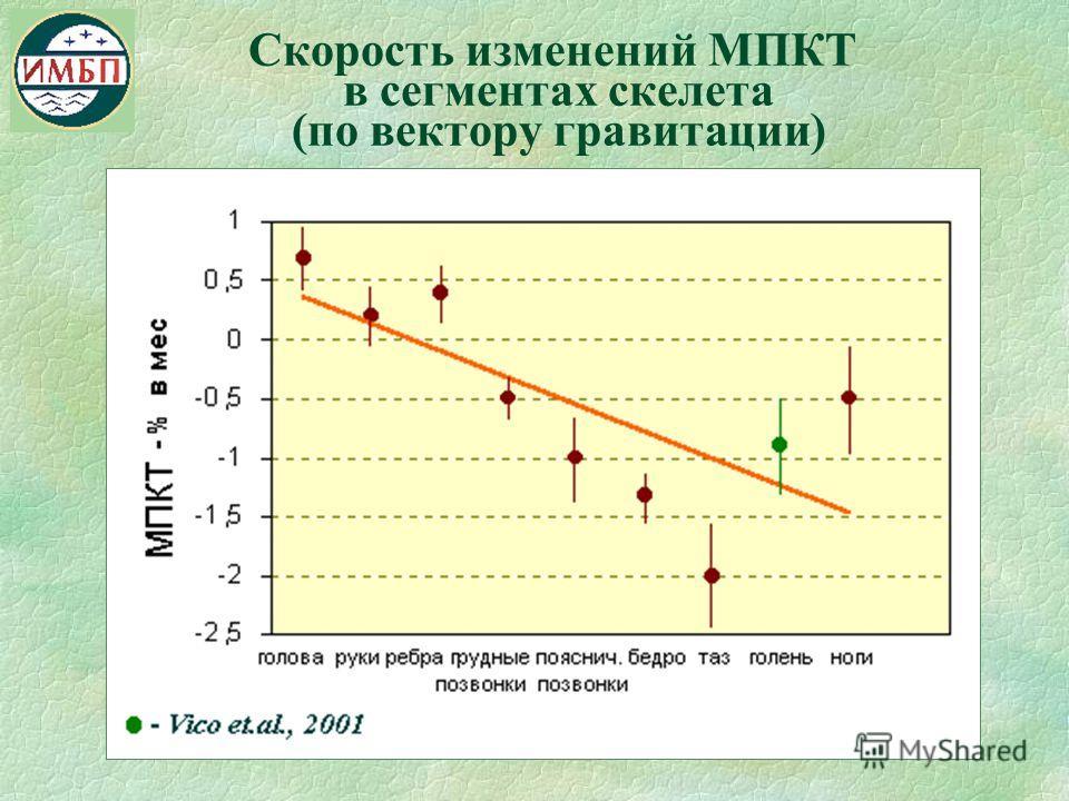 Скорость изменений МПКТ в сегментах скелета (по вектору гравитации)
