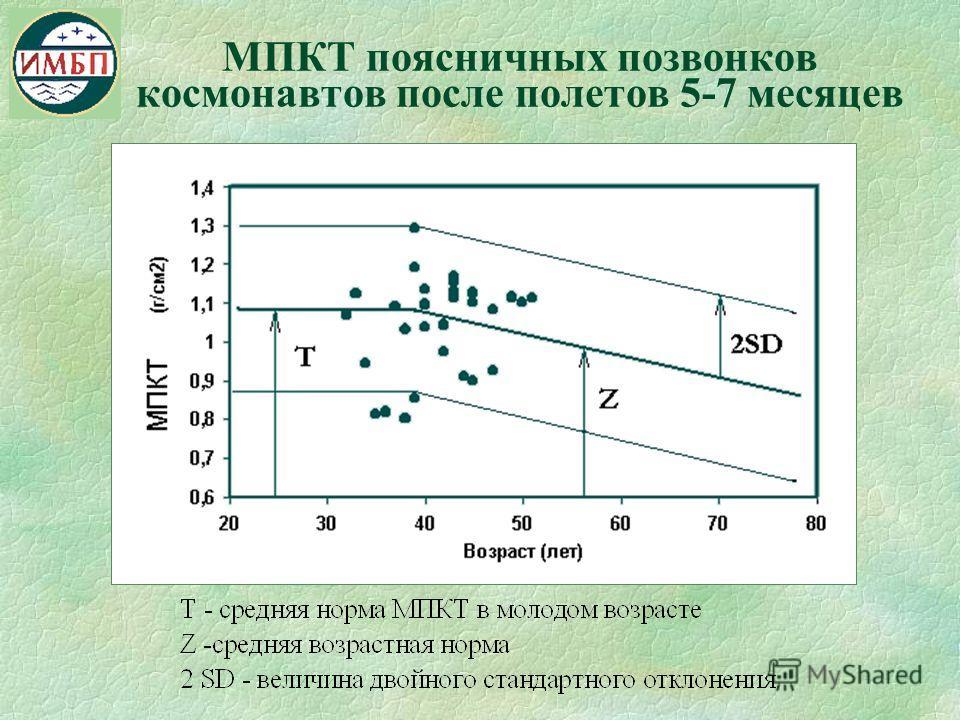 МПКТ поясничных позвонков космонавтов после полетов 5-7 месяцев