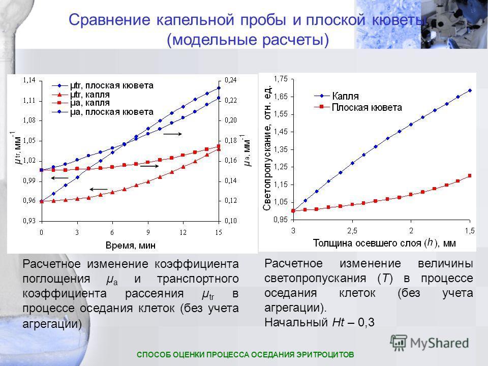 Расчетное изменение коэффициента поглощения µ a и транспортного коэффициента рассеяния µ tr в процессе оседания клеток (без учета агрегации) Расчетное изменение величины светопропускания (T) в процессе оседания клеток (без учета агрегации). Начальный