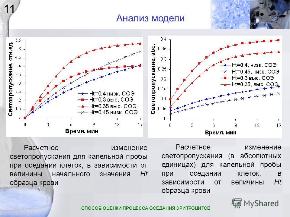 Расчетное изменение светопропускания (в абсолютных единицах) для капельной пробы при оседании клеток, в зависимости от величины Ht образца крови Расчетное изменение светопропускания для капельной пробы при оседании клеток, в зависимости от величины н