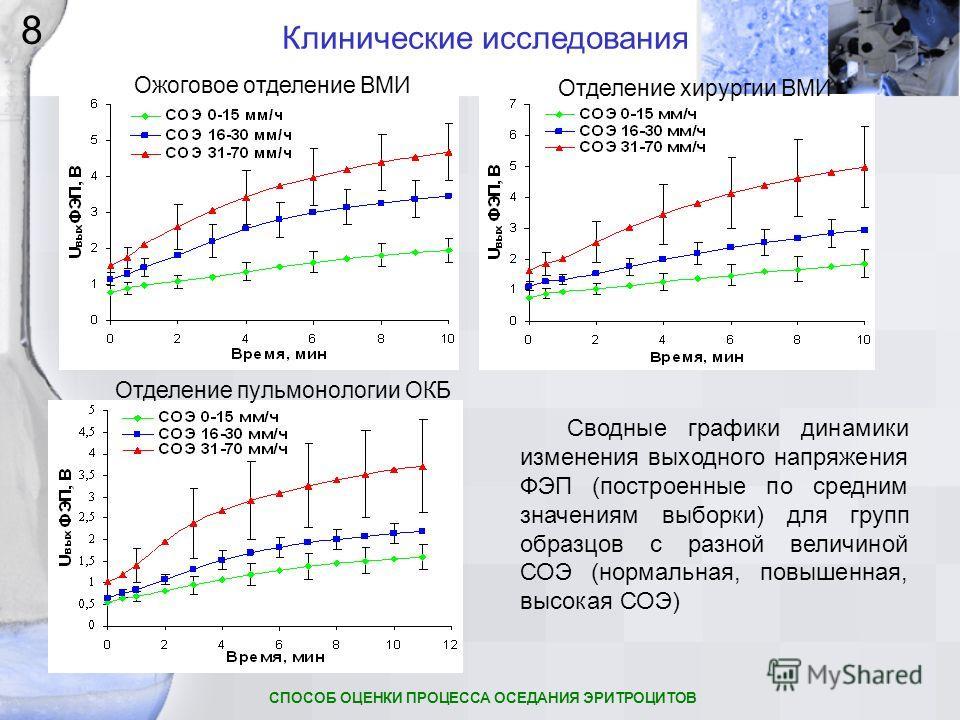 Сводные графики динамики изменения выходного напряжения ФЭП (построенные по средним значениям выборки) для групп образцов с разной величиной СОЭ (нормальная, повышенная, высокая СОЭ) Отделение пульмонологии ОКБ Отделение хирургии ВМИ Ожоговое отделен