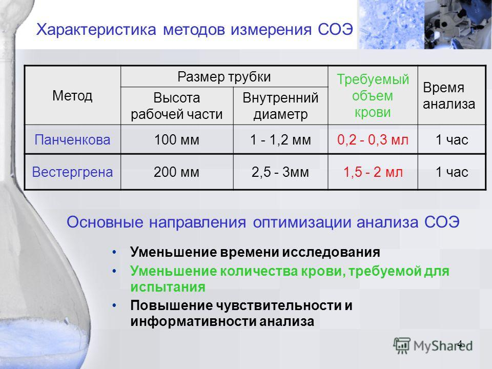 4 Характеристика методов измерения СОЭ Метод Размер трубки Требуемый объем крови Время анализа Высота рабочей части Внутренний диаметр Панченкова100 мм1 - 1,2 мм0,2 - 0,3 мл1 час Вестергрена200 мм2,5 - 3мм1,5 - 2 мл1 час Основные направления оптимиза