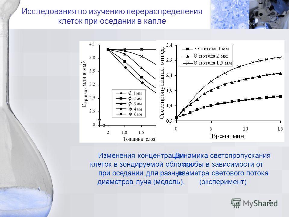 6 Исследования по изучению перераспределения клеток при оседании в капле Изменения концентрации клеток в зондируемой области при оседании для разных диаметров луча (модель). Динамика светопропускания пробы в зависимости от диаметра светового потока (