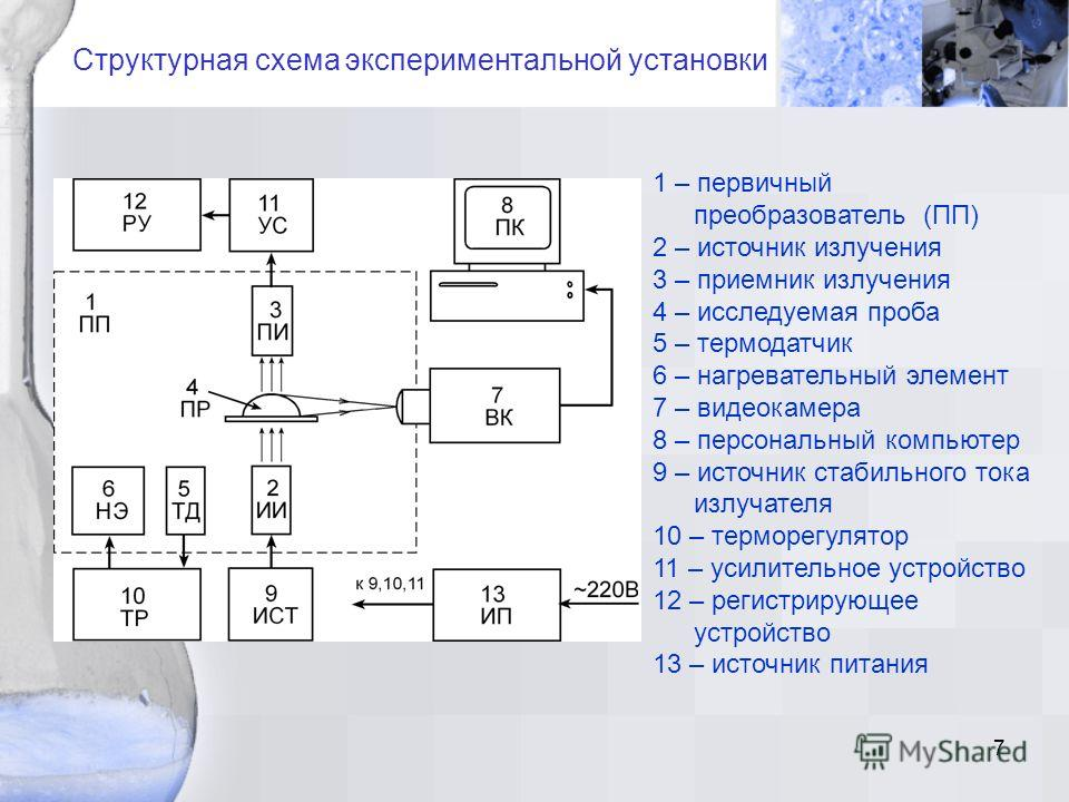 7 Структурная схема экспериментальной установки 1 – первичный преобразователь (ПП) 2 – источник излучения 3 – приемник излучения 4 – исследуемая проба 5 – термодатчик 6 – нагревательный элемент 7 – видеокамера 8 – персональный компьютер 9 – источник