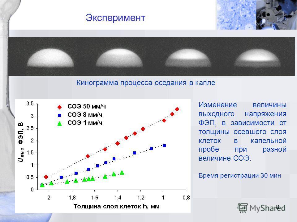 8 Эксперимент Кинограмма процесса оседания в капле Изменение величины выходного напряжения ФЭП, в зависимости от толщины осевшего слоя клеток в капельной пробе при разной величине СОЭ. Время регистрации 30 мин