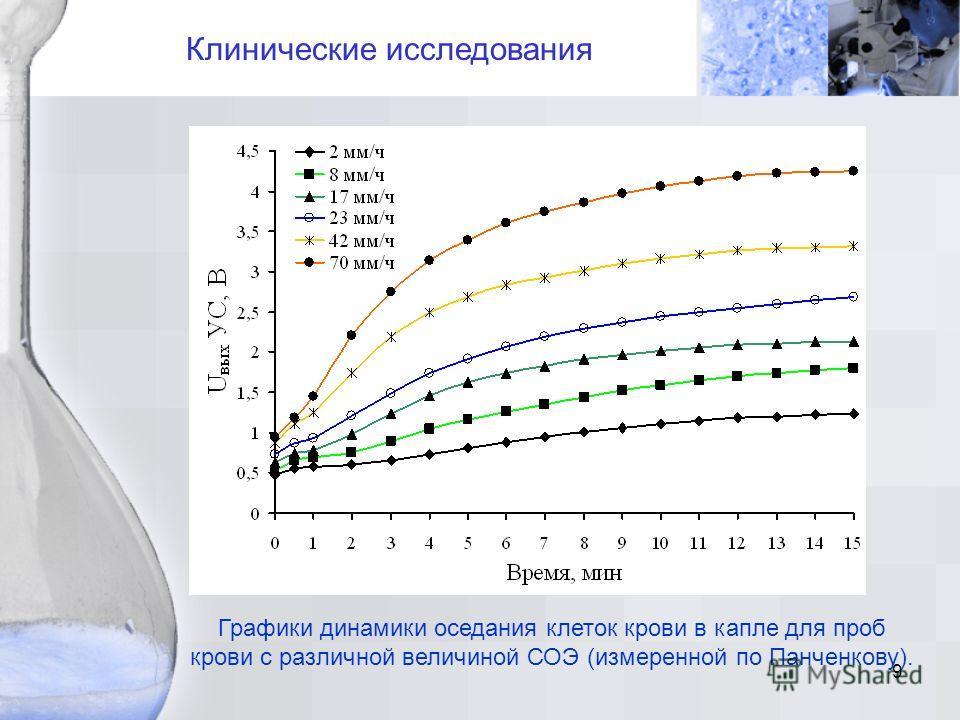 9 Клинические исследования Графики динамики оседания клеток крови в капле для проб крови с различной величиной СОЭ (измеренной по Панченкову).