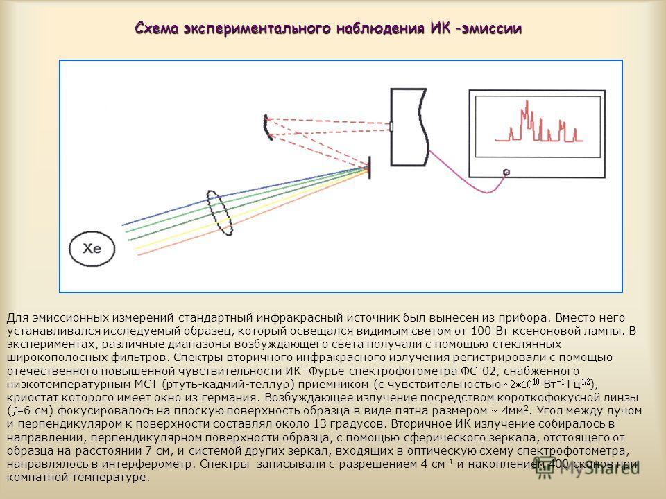Схема экспериментального наблюдения ИК -эмиссии Для эмиссионных измерений стандартный инфракрасный источник был вынесен из прибора. Вместо него устанавливался исследуемый образец, который освещался видимым светом от 100 Вт ксеноновой лампы. В экспери