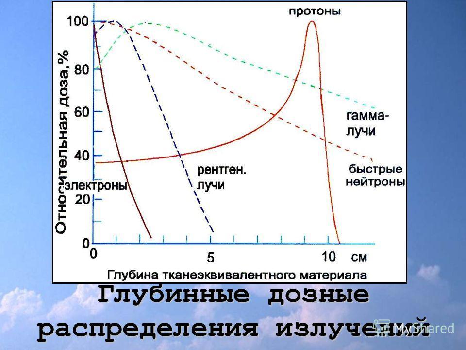 Глубинные дозные распределения излучений