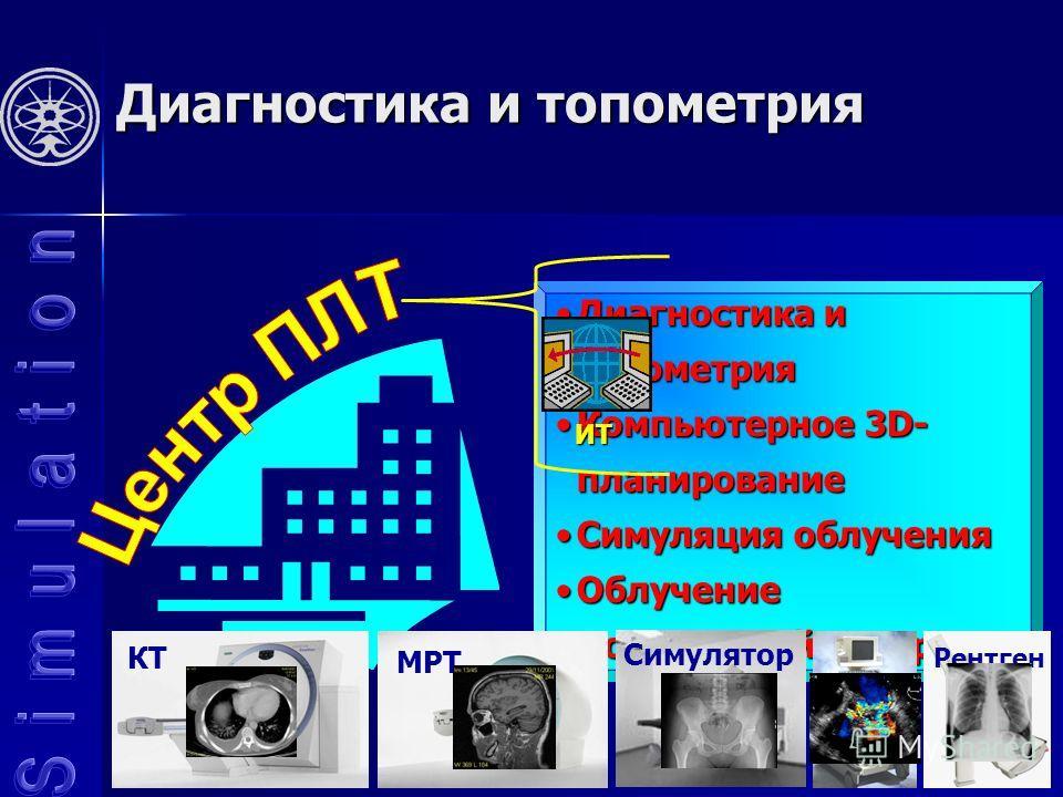 Диагностика и топометрия Диагностика и топометрияДиагностика и топометрия Компьютерное 3D- планированиеКомпьютерное 3D- планирование Симуляция облученияСимуляция облучения ОблучениеОблучение Постлучевой контрольПостлучевой контроль КТ Рентген МРТ Сим