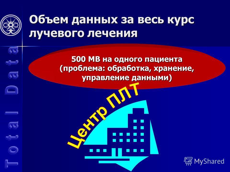 Объем данных за весь курс лучевого лечения 500 MB на одного пациента (проблема: обработка, хранение, управление данными)