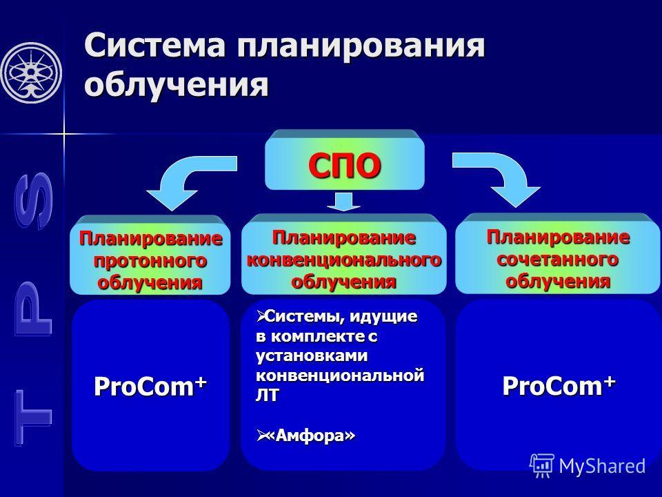 Система планирования облучения СПО Планированиепротонногооблучения Планированиеконвенциональногооблучения Планированиесочетанногооблучения ProCom + Системы, идущие Системы, идущие в комплекте с установкамиконвенциональнойЛТ «Амфора» «Амфора» ProCom +