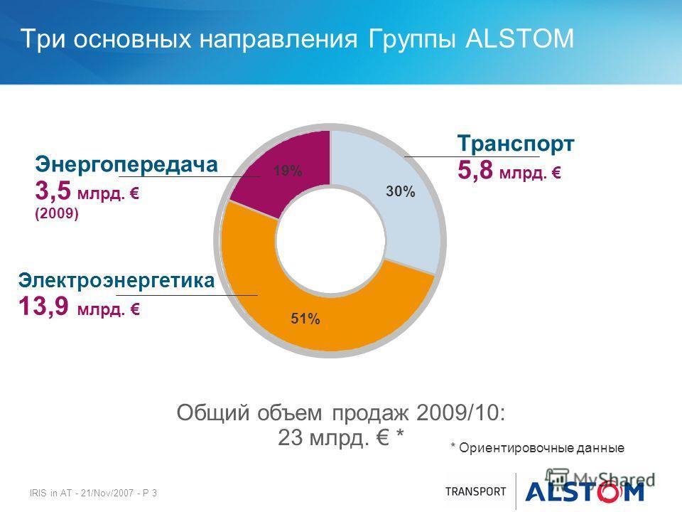 IRIS in AT - 21/Nov/2007 - P 3 Три основных направления Группы ALSTOM Транспорт 5,8 млрд. Общий объем продаж 2009/10: 23 млрд. * Электроэнергетика 13,9 млрд. 30% 51% 19% * Ориентировочные данные Энергопередача 3,5 млрд. (2009)