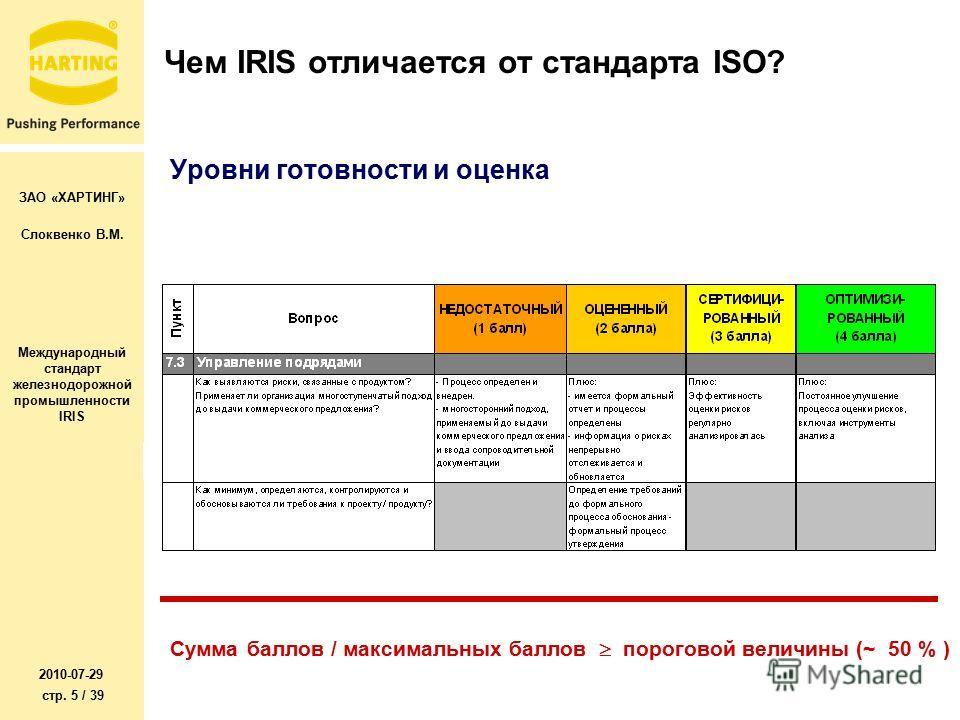 ЗАО «ХАРТИНГ» Слоквенко В.М. Международный стандарт железнодорожной промышленности IRIS 2010-07-29 стр. 5 / 39 Чем IRIS отличается от стандарта ISO? Уровни готовности и оценка Сумма баллов / максимальных баллов пороговой величины (~ 50 % )