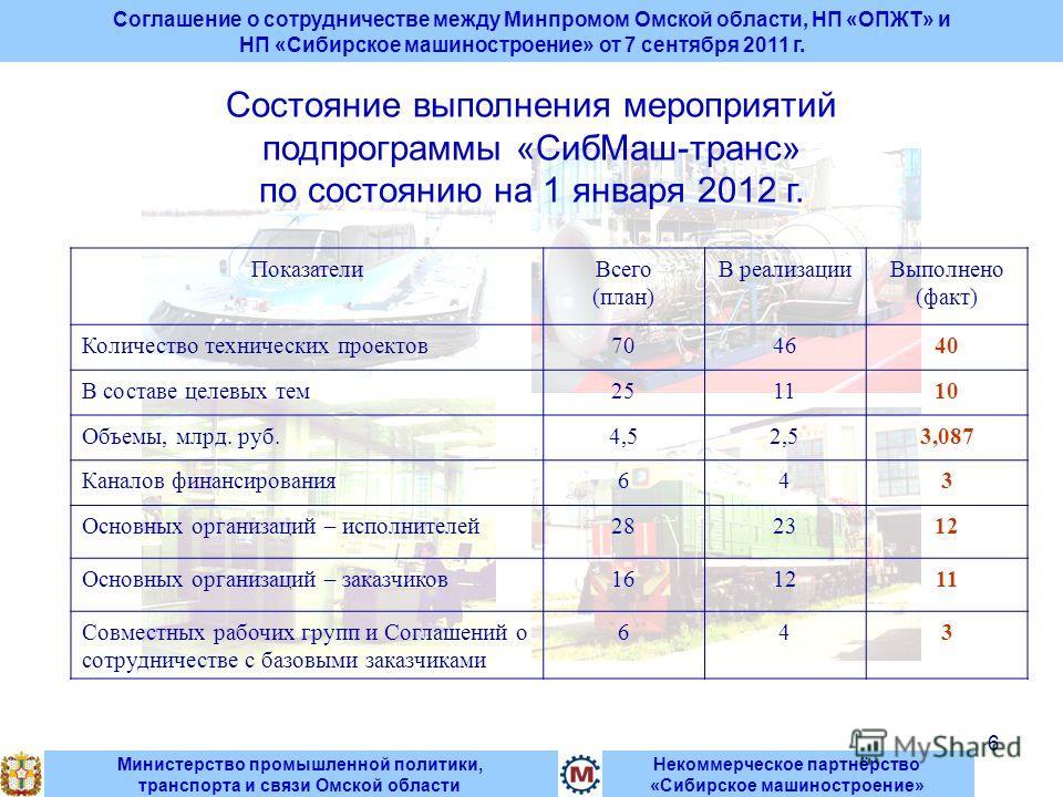 6 Некоммерческое партнёрство «Сибирское машиностроение» Министерство промышленной политики, транспорта и связи Омской области Состояние выполнения мероприятий подпрограммы «СибМаш-транс» по состоянию на 1 января 2012 г. ПоказателиВсего (план) В реали
