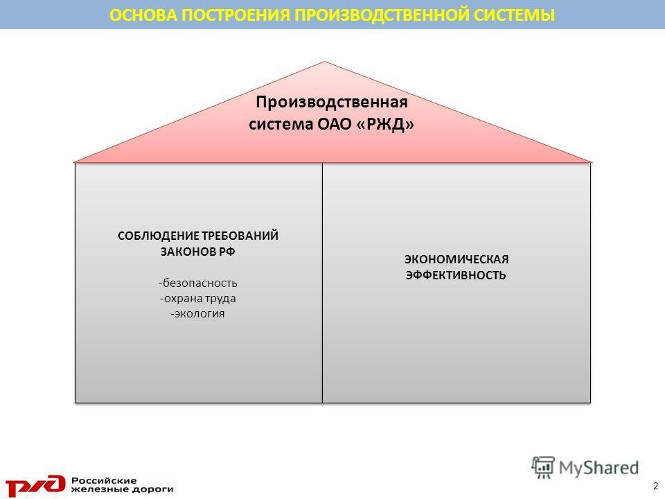Программа Построения Поверхностей