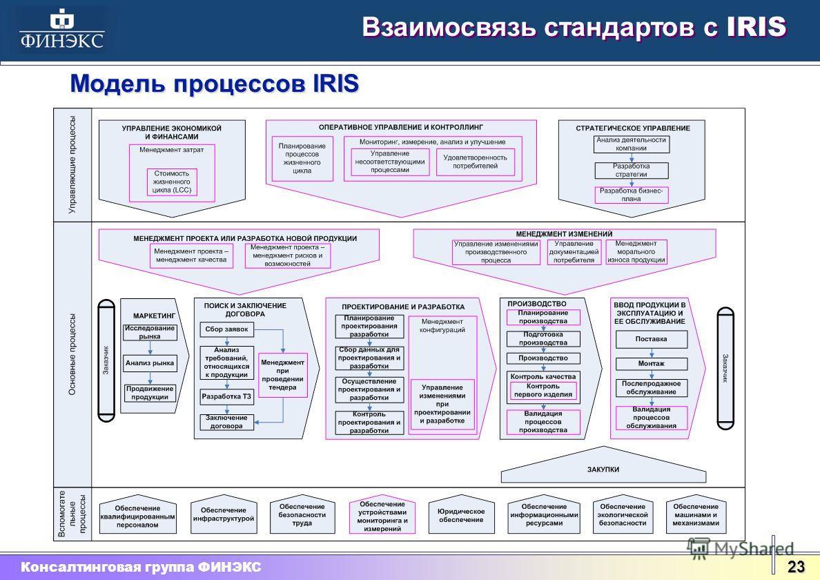 Консалтинговая группа ФИНЭКС 23 Взаимосвязь стандартов с IRIS Модель процессов IRIS