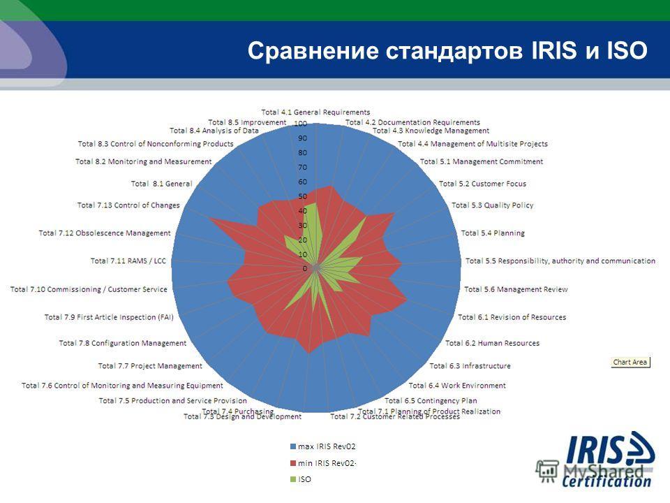 Сравнение стандартов IRIS и ISO