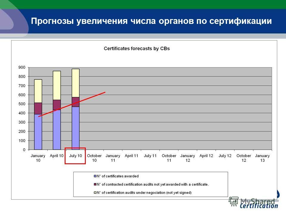 Прогнозы увеличения числа органов по сертификации