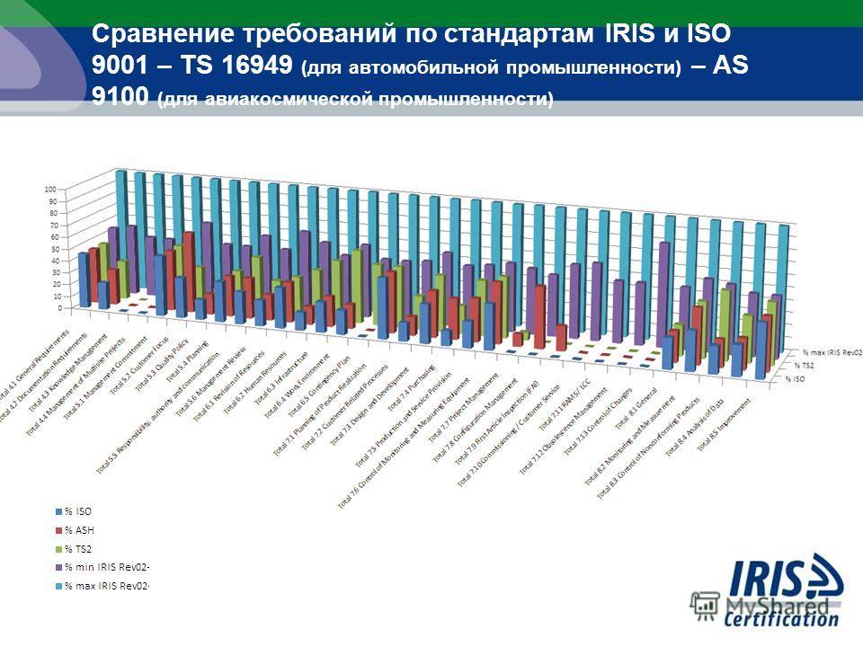 Сравнение требований по стандартам IRIS и ISO 9001 – TS 16949 (для автомобильной промышленности) – AS 9100 (для авиакосмической промышленности)