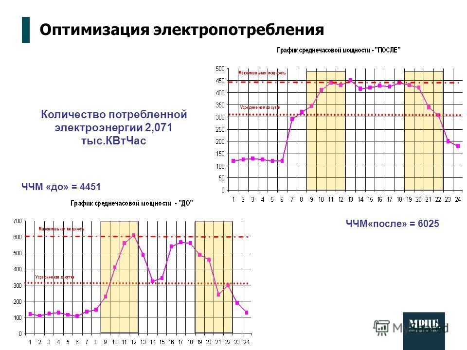 Оптимизация электропотребления Количество потребленной электроэнергии 2,071 тыс.КВтЧас ЧЧМ «до» = 4451 ЧЧМ«после» = 6025