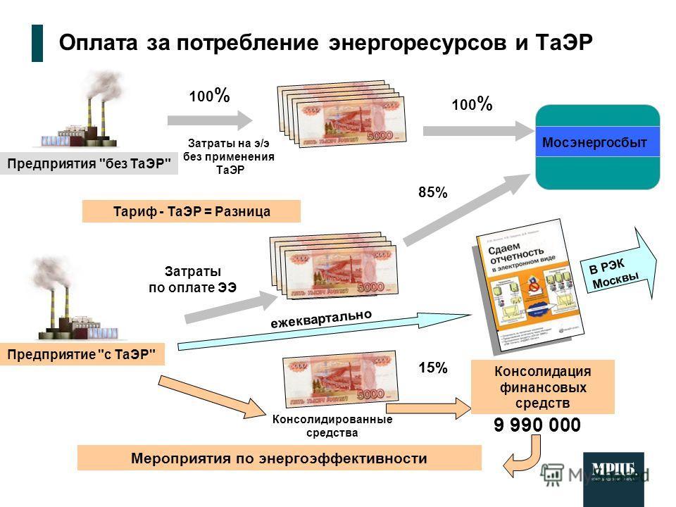 15% Мероприятия по энергоэффективности 100 % Мосэнергосбыт Затраты на э/э без применения ТаЭР Затраты по оплате ЭЭ Консолидированные средства Предприятия