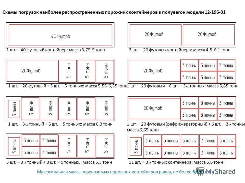 Схемы погрузок наиболее распространенных порожних контейнеров в полувагон модели 12-196-01 1 шт. – 40 футовый контейнер: масса 3,75-5 тонн 1 шт. – 20 футовый + 3 шт. – 5 тонных: масса 5,55-6,35 тонн 1 шт. – 3 -х тонный + 5 шт. – 5 тонных: масса 6,3 т